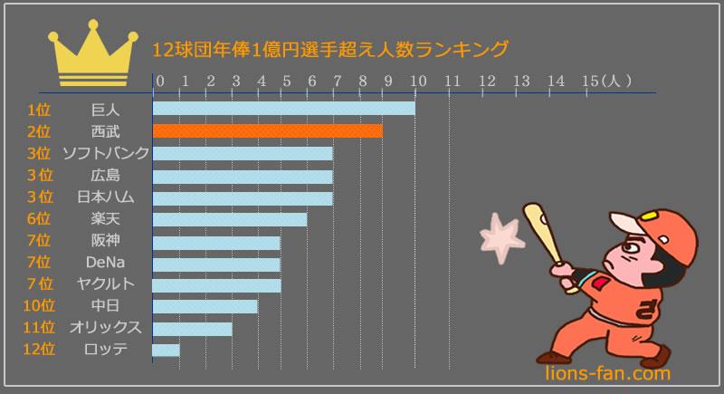 最高 プロ 年俸 野球 プロ野球選手の年俸・年収【2軍やランキング、税金】|年収ガイド
