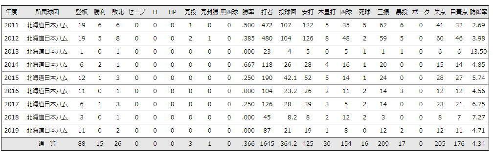 斎藤佑樹通算成績